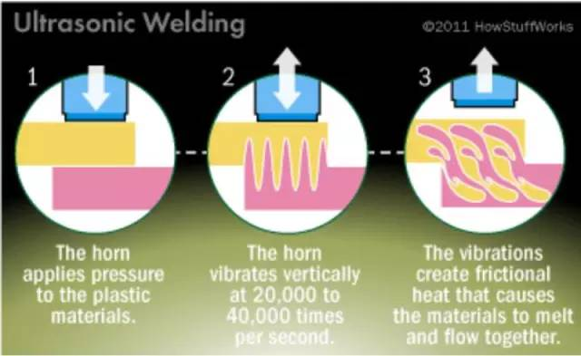 超声波焊接过程