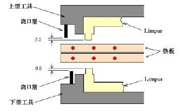热板熔接方式