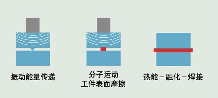 超声波焊接示意图
