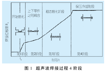 超声波焊接的四个阶段