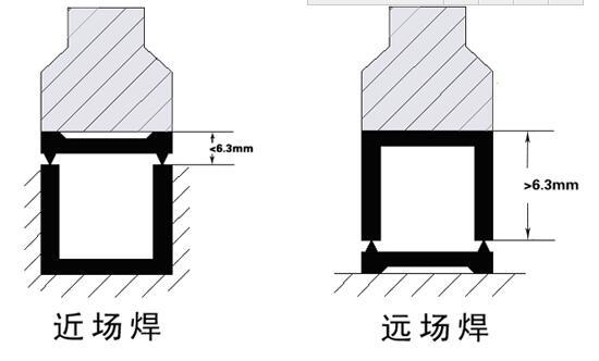 超声波焊线和焊头距离