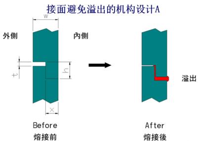 避免溢料的超声波线结构设计A