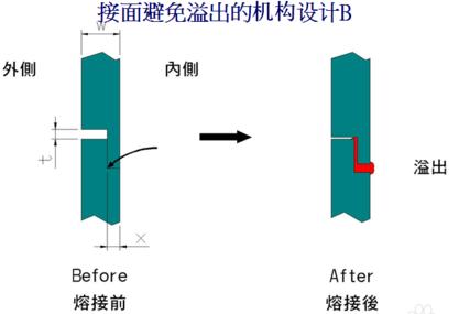 避免溢料的超声波线结构设计B
