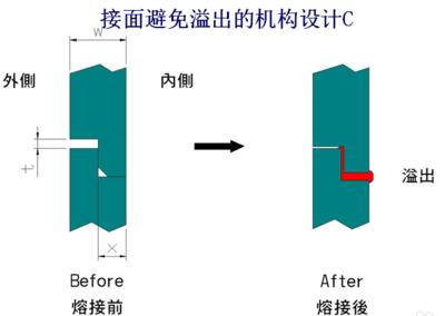 避免溢料的超声波线结构设计C