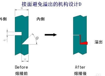 避免溢料的超声波线结构设计D