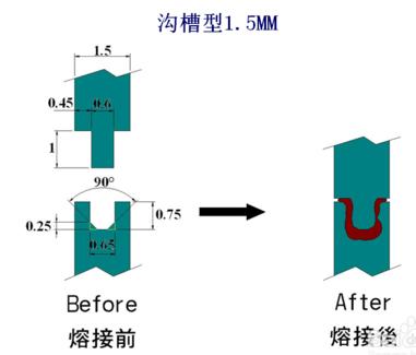 沟槽型超声波焊接线结构设计