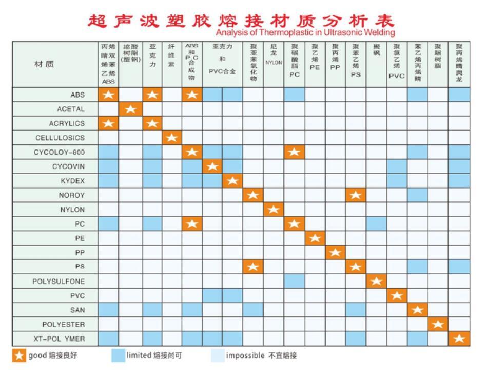 超声波塑胶材质熔接分析表