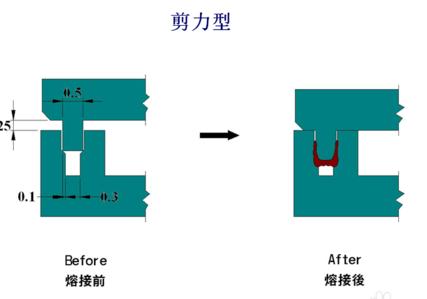 剪力型超声波焊接线结构设计