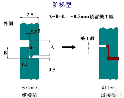 阶梯型超声波熔接线设计