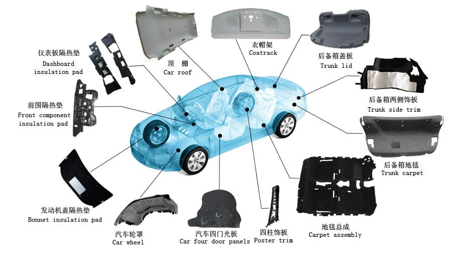 汽车内外饰塑料件用材料有哪些