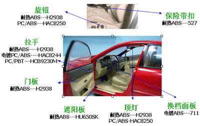 汽车内饰件应用广泛的几种塑料
