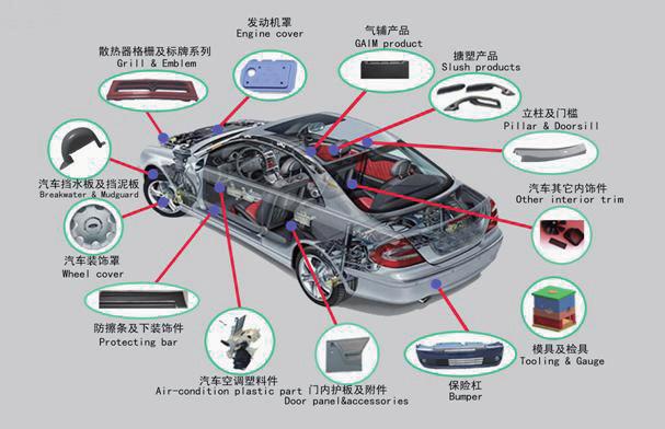 热板焊接与超声波焊接在汽车内饰件上的应用