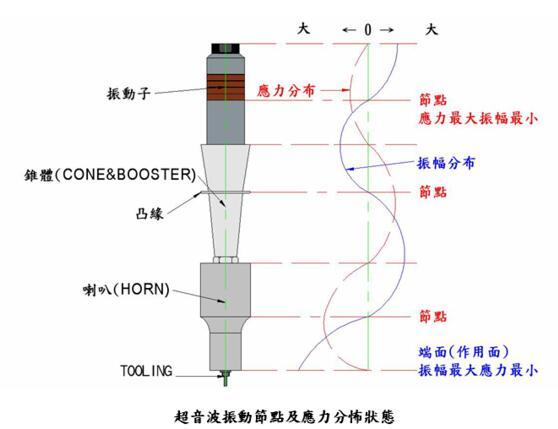 超声波换能器的振动节点