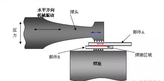 超声波金属焊接示意图