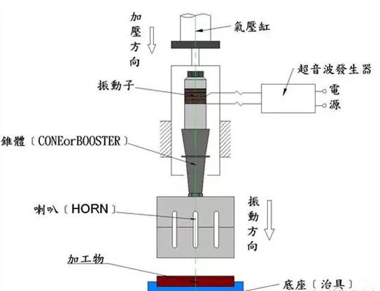 超声波塑料焊接示意图