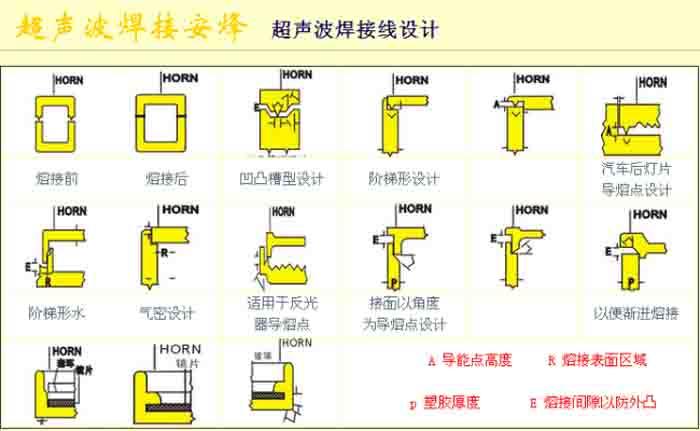超声波焊接产品该如何设计焊接线?