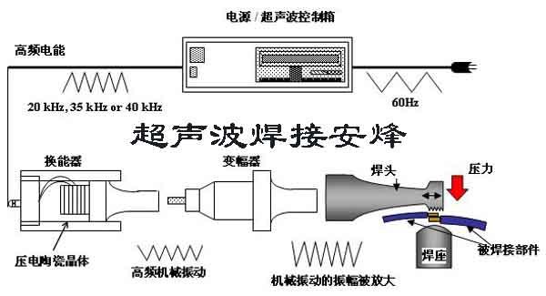 超声波金属焊接相关问题解答