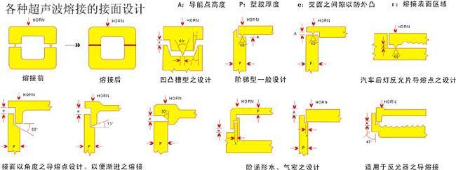 水密或气密性的超声波熔接设计要求有哪些?