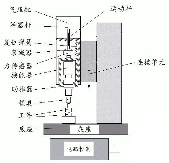 超声波塑料焊接技术工艺